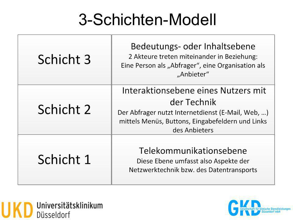 3-Schichten-Modell