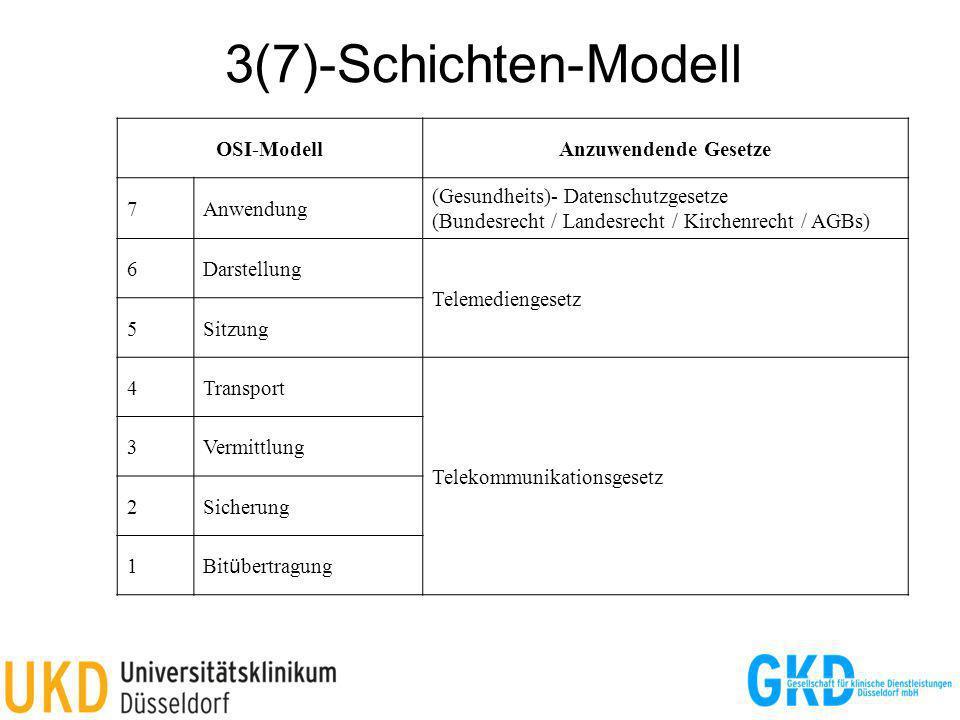 3(7)-Schichten-Modell OSI-ModellAnzuwendende Gesetze 7Anwendung (Gesundheits)- Datenschutzgesetze (Bundesrecht / Landesrecht / Kirchenrecht / AGBs) 6D