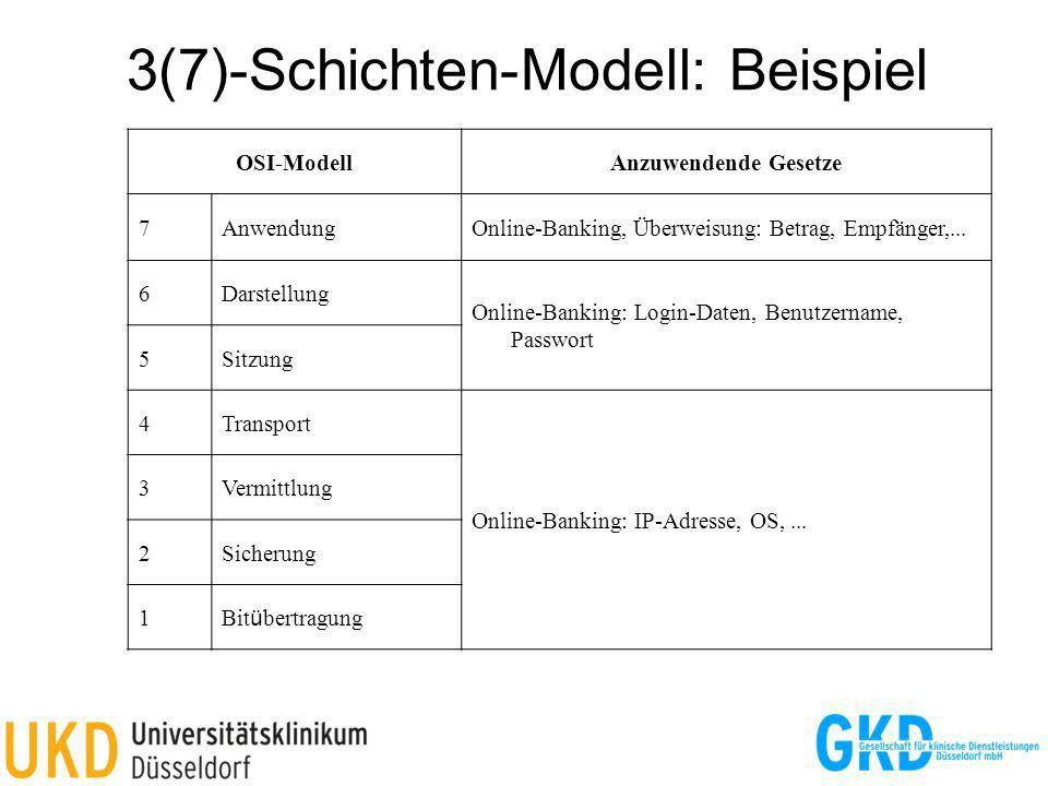 3(7)-Schichten-Modell: Beispiel OSI-ModellAnzuwendende Gesetze 7AnwendungOnline-Banking, Überweisung: Betrag, Empfänger,... 6Darstellung Online-Bankin