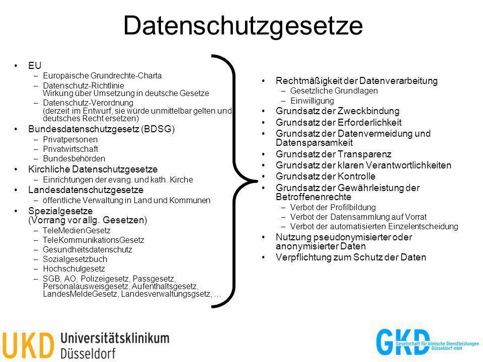 Datenschutzgesetze EU –Europäische Grundrechte-Charta –Datenschutz-Richtlinie Wirkung über Umsetzung in deutsche Gesetze –Datenschutz-Verordnung (derzeit im Entwurf, sie würde unmittelbar gelten und deutsches Recht ersetzen) Bundesdatenschutzgesetz (BDSG) –Privatpersonen –Privatwirtschaft –Bundesbehörden Kirchliche Datenschutzgesetze –Einrichtungen der evang.