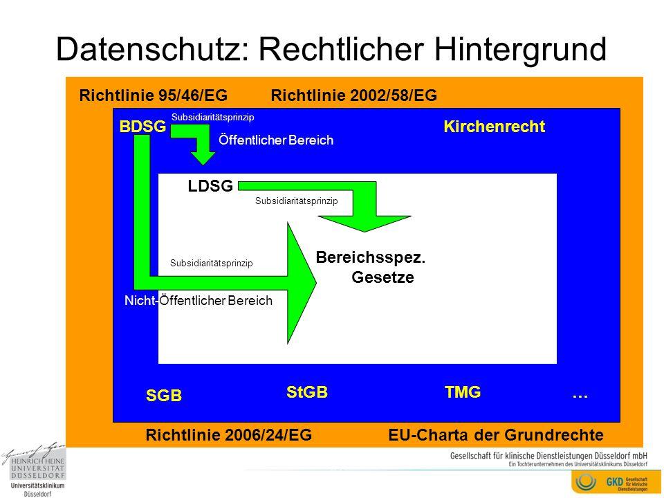 Genauer: Rechtsvorschriften von Bund und Kirche Grundgesetz (GG) Bundesdatenschutzgesetz (BDSG) Sozialgesetzbuch (SGB) Verordnung über die Erfassung und Übermittlung von Daten für die Träger der Sozialversicherung (DEÜV) Telekommunikationsgesetz (TKG) Verordnung über die technische und organisatorische Umsetzung von Maßnahmen zur Überwachung der Telekommunikation (TKÜV) Telemediengesetz (TMG) Signaturgesetz (SigG) Verordnung zur elektronischen Signatur (SigV) Informations- und Kommunikationsdienste- Gesetzes (IuKDG) Gesetz über das Bundesamt für Sicherheit in der Informationstechnik (BSI-Gesetz) Postgesetz (PostG) Strafgesetzbuch (StGB) Strafprozessordnung (StPO) Zivilprozessordnung (ZPO) Betriebsverfassungsgesetz (BetrVG) Bürgerliches Gesetzbuch (BGB) Datenschutzgesetz der Evangelischen Kirche in Deutschland (DSG-EKD) Verordnung über die in das Gemeindeverzeichnis aufzunehmenden Daten der Kirchenmitglieder mit ihren Familienangehörigen Verordnung über den automatisierten zwischenkirchlichen Datenaustausch Verordnung mit Gesetzeskraft zur Einführung des Datenschutzes in der Vereinigten Evangelisch-Lutherischen Kirche Deutschlands vom 17.