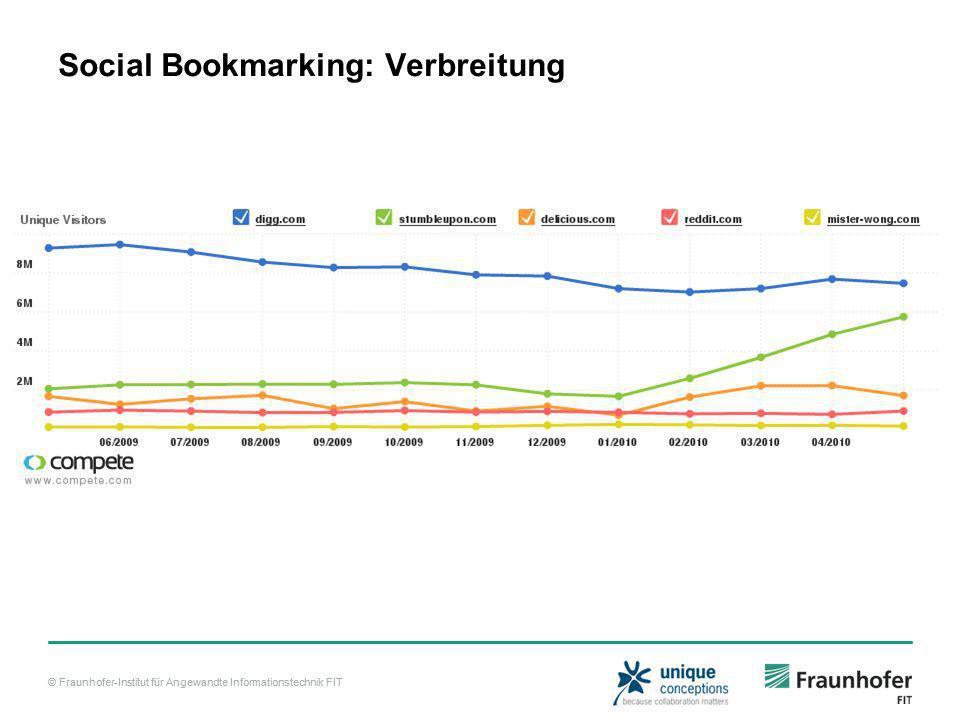 © Fraunhofer-Institut für Angewandte Informationstechnik FIT Social Bookmarking: Verbreitung