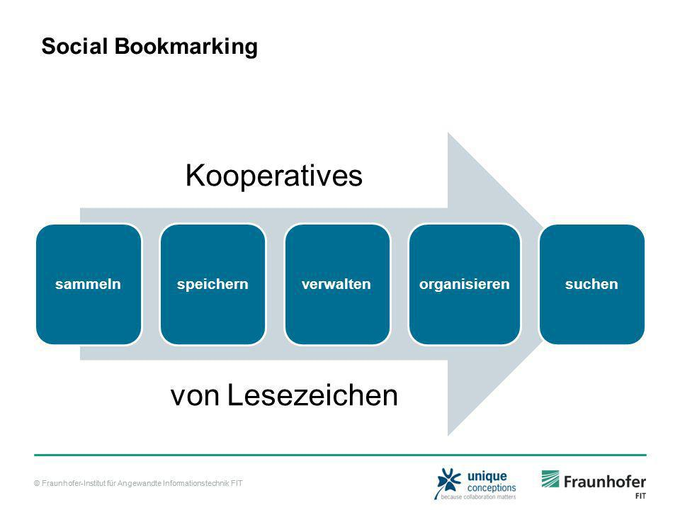 © Fraunhofer-Institut für Angewandte Informationstechnik FIT Social Bookmarking sammelnspeichernverwalten organisieren suchen Kooperatives von Lesezeichen