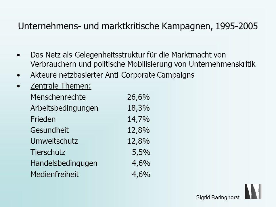 Sigrid Baringhorst Unternehmens- und marktkritische Kampagnen, 1995-2005 Das Netz als Gelegenheitsstruktur für die Marktmacht von Verbrauchern und politische Mobilisierung von Unternehmenskritik Akteure netzbasierter Anti-Corporate Campaigns Zentrale Themen: Menschenrechte 26,6% Arbeitsbedingungen 18,3% Frieden14,7% Gesundheit 12,8% Umweltschutz 12,8% Tierschutz 5,5% Handelsbedingugen 4,6% Medienfreiheit 4,6%