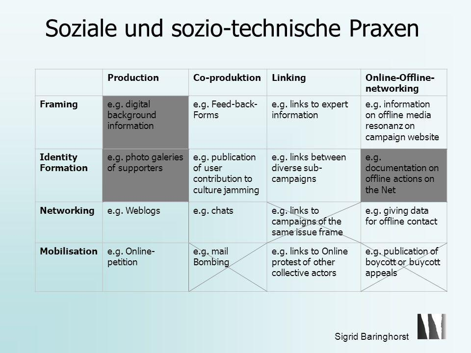 Sigrid Baringhorst Soziale und sozio-technische Praxen ProductionCo-produktionLinkingOnline-Offline- networking Framinge.g. digital background informa