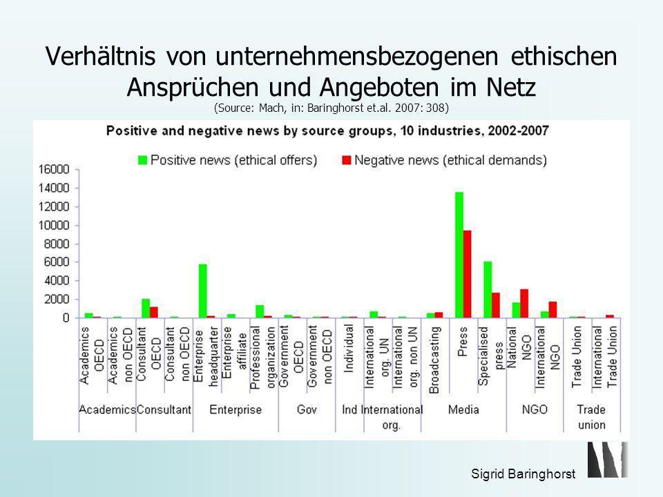 Sigrid Baringhorst Verhältnis von unternehmensbezogenen ethischen Ansprüchen und Angeboten im Netz (Source: Mach, in: Baringhorst et.al.