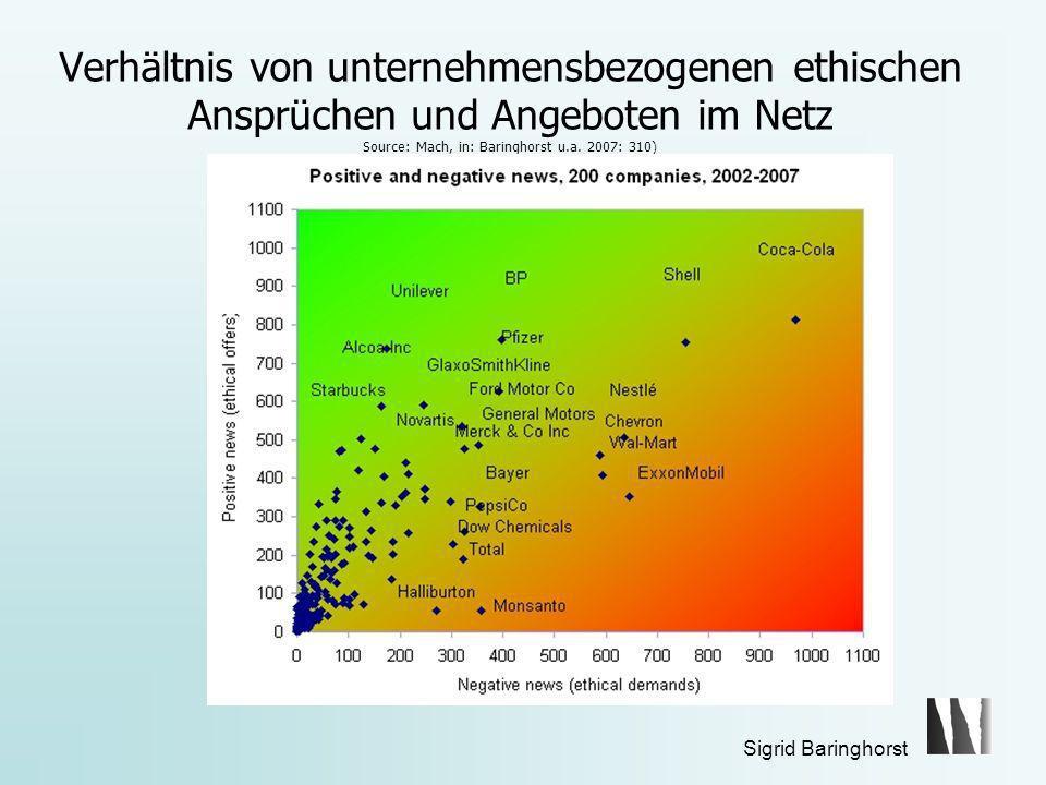 Sigrid Baringhorst Verhältnis von unternehmensbezogenen ethischen Ansprüchen und Angeboten im Netz Source: Mach, in: Baringhorst u.a.