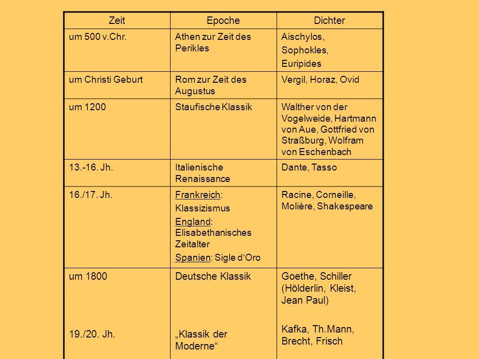 ZeitEpocheDichter um 500 v.Chr.Athen zur Zeit des Perikles Aischylos, Sophokles, Euripides um Christi GeburtRom zur Zeit des Augustus Vergil, Horaz, O