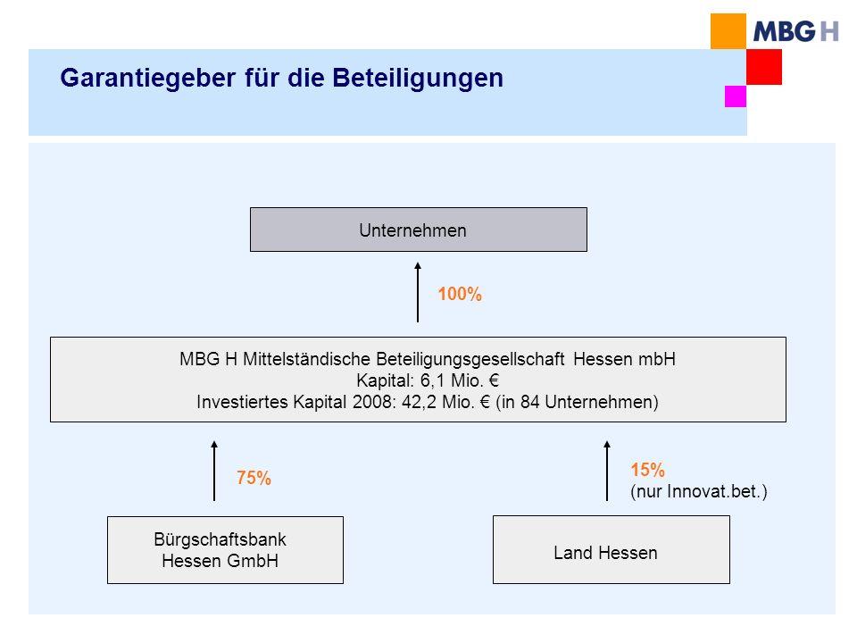 Garantiegeber für die Beteiligungen MBG H Mittelständische Beteiligungsgesellschaft Hessen mbH Kapital: 6,1 Mio. Investiertes Kapital 2008: 42,2 Mio.