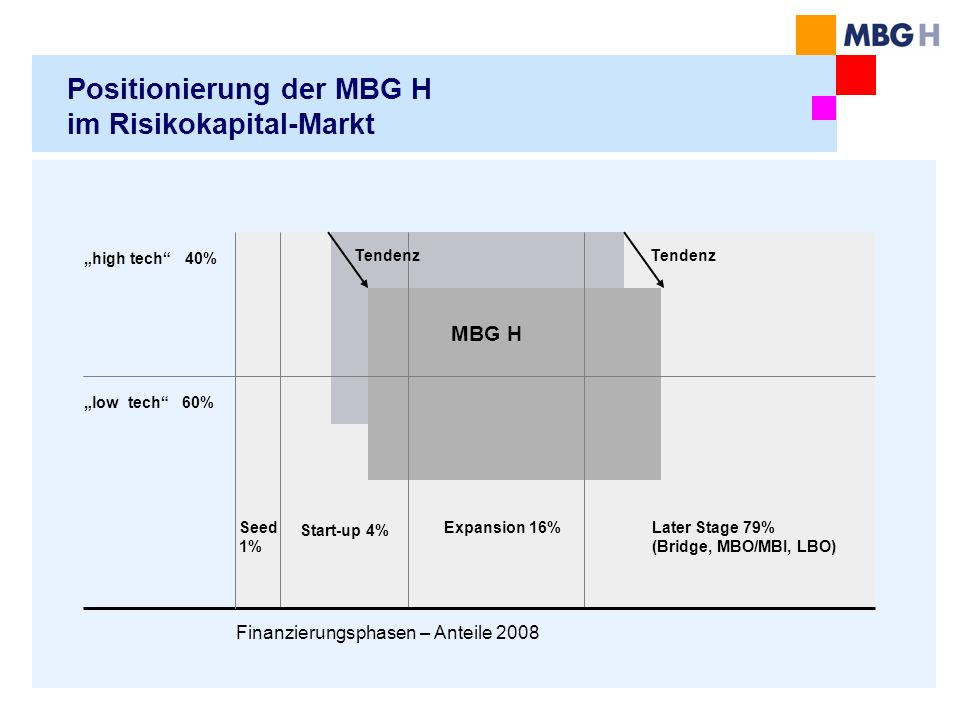 Positionierung der MBG H im Risikokapital-Markt Seed 1% Finanzierungsphasen – Anteile 2008 high tech 40% low tech 60% Start-up 4% Later Stage 79% (Bri