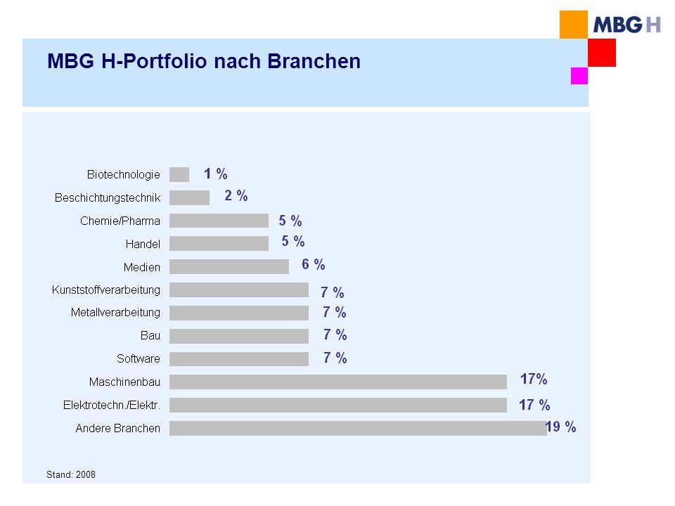 MBG H-Portfolio nach Branchen Stand: 2008