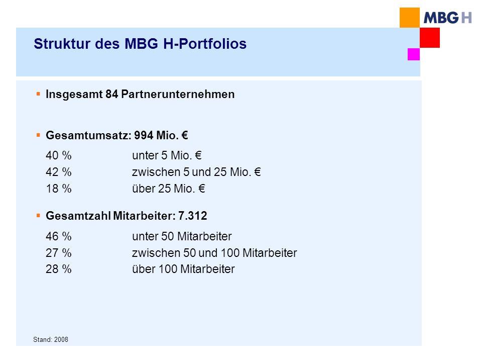 Struktur des MBG H-Portfolios Insgesamt 84 Partnerunternehmen Gesamtumsatz: 994 Mio. 40 % unter 5 Mio. 42 % zwischen 5 und 25 Mio. 18 % über 25 Mio. G