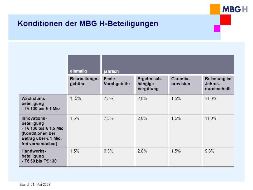 Konditionen der MBG H-Beteiligungen einmaligjährlich Bearbeitungs- gebühr Feste Vorabgebühr Ergebnisab- hängige Vergütung Garantie- provision Belastung im Jahres- durchschnitt Wachstums- beteiligung - T 130 bis 1 Mio 1, 5%7,5%2,0%1,5%11,0% Innovations- beteiligung - T 130 bis 1,5 Mio (Konditionen bei Betrag über 1 Mio.