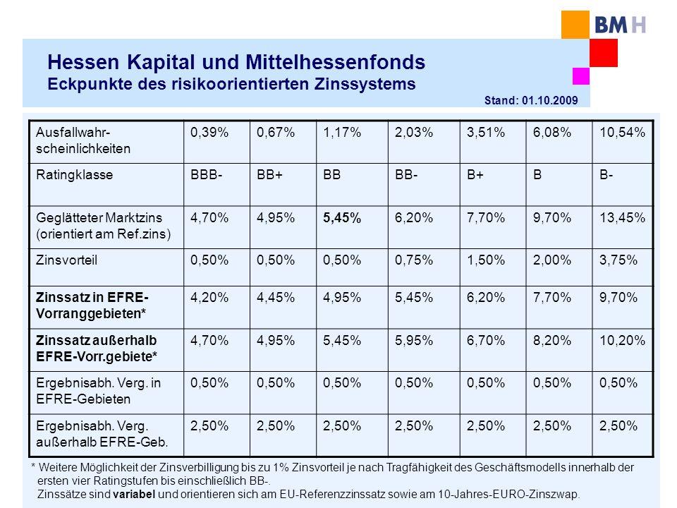 Hessen Kapital und Mittelhessenfonds Eckpunkte des risikoorientierten Zinssystems Ausfallwahr- scheinlichkeiten 0,39%0,67%1,17%2,03%3,51%6,08%10,54% RatingklasseBBB-BB+BBBB-B+BB- Geglätteter Marktzins (orientiert am Ref.zins) 4,70%4,95%5,45%6,20%7,70%9,70%13,45% Zinsvorteil0,50% 0,75%1,50%2,00%3,75% Zinssatz in EFRE- Vorranggebieten* 4,20%4,45%4,95%5,45%6,20%7,70%9,70% Zinssatz außerhalb EFRE-Vorr.gebiete* 4,70%4,95%5,45%5,95%6,70%8,20%10,20% Ergebnisabh.