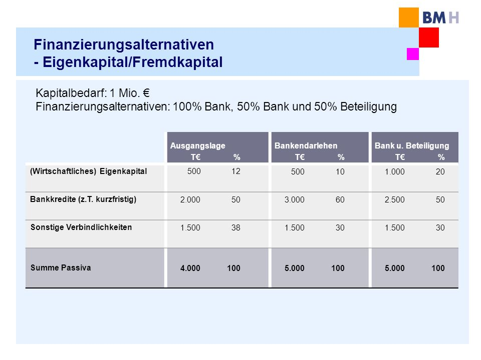 Finanzierungsalternativen - Eigenkapital/Fremdkapital Ausgangslage T % Bankendarlehen T % Bank u.