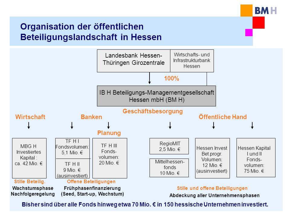 Organisation der öffentlichen Beteiligungslandschaft in Hessen IB H Beteiligungs-Managementgesellschaft Hessen mbH (BM H) Landesbank Hessen- Thüringen Girozentrale Geschäftsbesorgung MBG H Investiertes Kapital : ca.