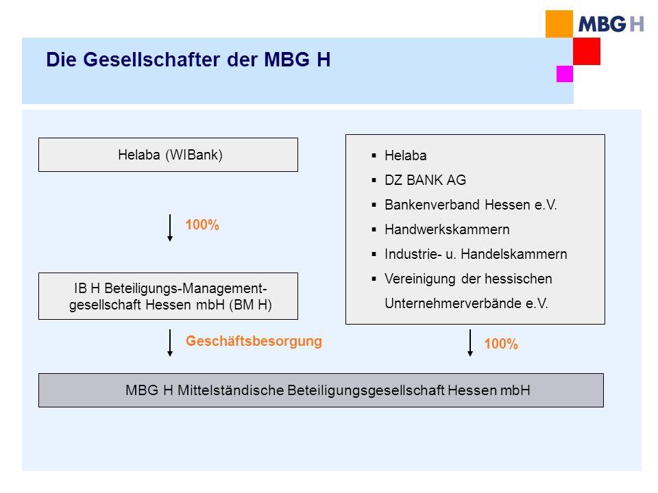 Die Gesellschafter der MBG H 100% MBG H Mittelständische Beteiligungsgesellschaft Hessen mbH IB H Beteiligungs-Management- gesellschaft Hessen mbH (BM H) Helaba (WIBank) 100% Geschäftsbesorgung Helaba DZ BANK AG Bankenverband Hessen e.V.
