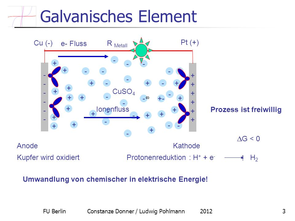 FU Berlin Constanze Donner / Ludwig Pohlmann 20123 Galvanisches Element G < 0 ! Umwandlung von chemischer in elektrische Energie! Kupfer wird oxidiert