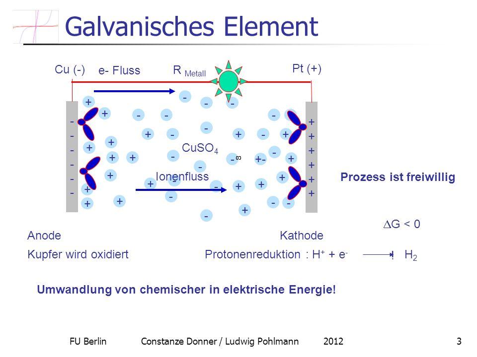 FU Berlin Constanze Donner / Ludwig Pohlmann 201214 Potential und Aktivierungsenergie ElektroChemische Kinetik = U = ( elektrode )- ( elektroly t) Oxidation ( Hin) Reduktion (Rück) i = F F C A k 0 exp( - G # Hin / RT) exp( F i = F = F C B k 0 exp( - G Rück # / RT) exp(-(1- )F ) Die Reaktionsgeschwindigkeit und damit der Strom hängen exponentiell von der Potentialdifferenz ab.