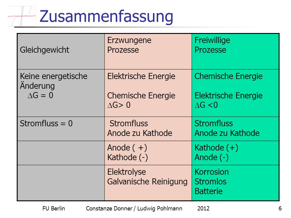 FU Berlin Constanze Donner / Ludwig Pohlmann 20126 Zusammenfassung Gleichgewicht Erzwungene Prozesse Freiwillige Prozesse Keine energetische Änderung