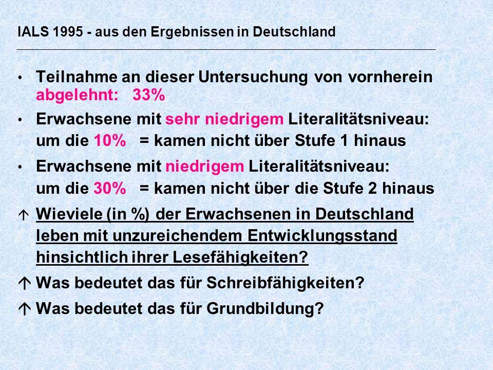 IALS 1995 - aus den Ergebnissen in Deutschland Teilnahme an dieser Untersuchung von vornherein abgelehnt: 33% Erwachsene mit sehr niedrigem Literalitätsniveau: um die 10% = kamen nicht über Stufe 1 hinaus Erwachsene mit niedrigem Literalitätsniveau: um die 30% = kamen nicht über die Stufe 2 hinaus Wieviele (in %) der Erwachsenen in Deutschland leben mit unzureichendem Entwicklungsstand hinsichtlich ihrer Lesefähigkeiten.
