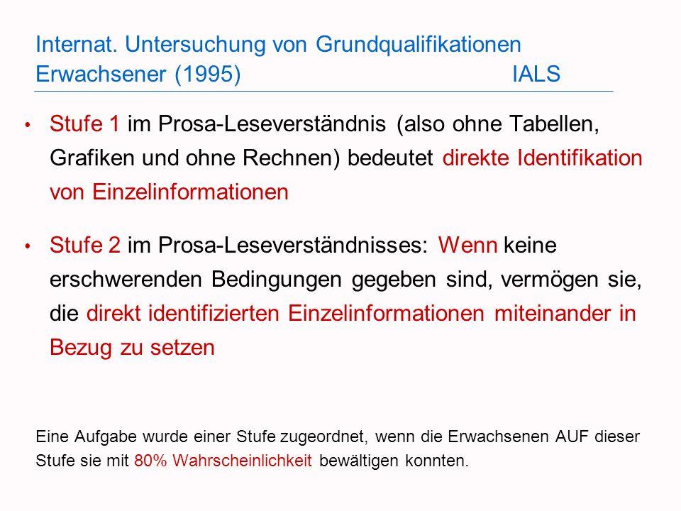 Internat. Untersuchung von Grundqualifikationen Erwachsener (1995)IALS Stufe 1 im Prosa-Leseverständnis (also ohne Tabellen, Grafiken und ohne Rechnen