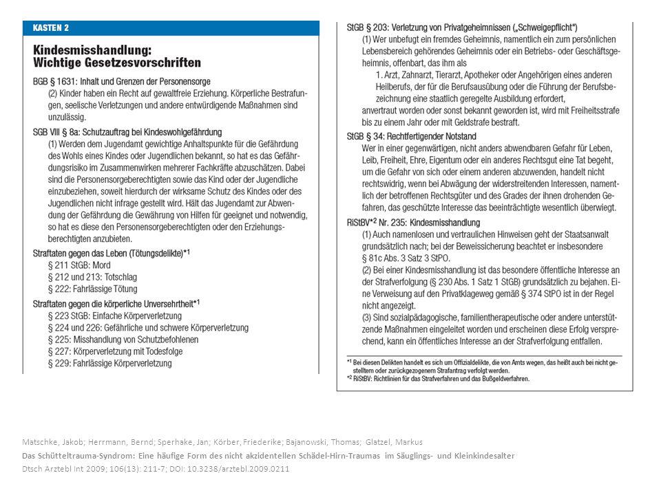 Matschke, Jakob; Herrmann, Bernd; Sperhake, Jan; Körber, Friederike; Bajanowski, Thomas; Glatzel, Markus Das Schütteltrauma-Syndrom: Eine häufige Form des nicht akzidentellen Schädel-Hirn-Traumas im Säuglings- und Kleinkindesalter Dtsch Arztebl Int 2009; 106(13): 211-7; DOI: 10.3238/arztebl.2009.0211