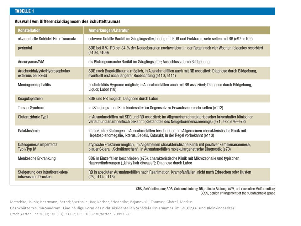 Matschke, Jakob; Herrmann, Bernd; Sperhake, Jan; Körber, Friederike; Bajanowski, Thomas; Glatzel, Markus Das Schütteltrauma-Syndrom: Eine häufige Form