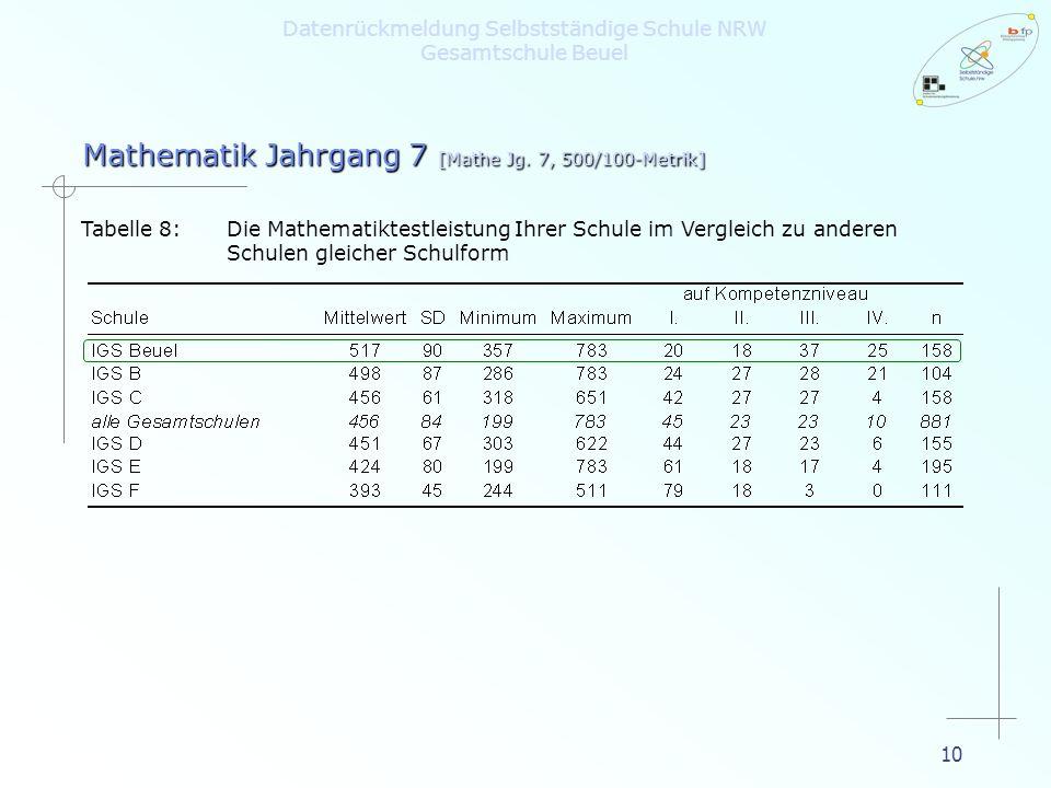 10 Tabelle 8:Die Mathematiktestleistung Ihrer Schule im Vergleich zu anderen Schulen gleicher Schulform Mathematik Jahrgang 7 [Mathe Jg. 7, 500/100-Me
