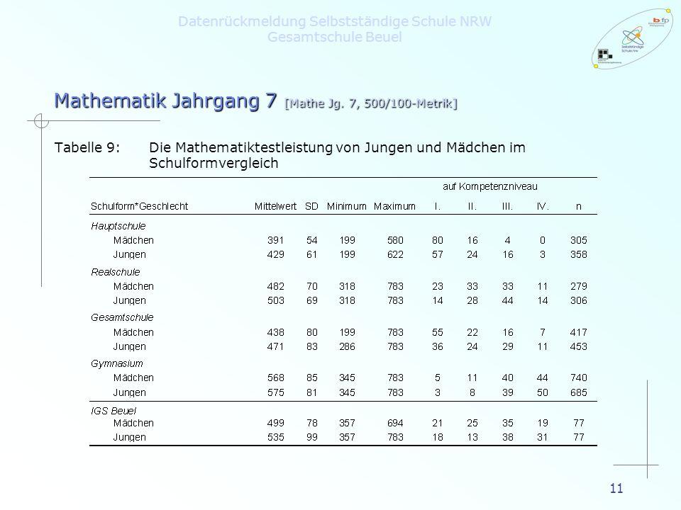 11 Datenrückmeldung Selbstständige Schule NRW Gesamtschule Beuel Tabelle 9:Die Mathematiktestleistung von Jungen und Mädchen im Schulformvergleich Mat