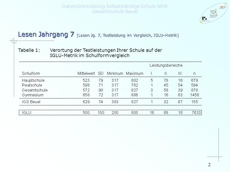 2 Lesen Jahrgang 7 [Lesen Jg. 7, Testleistung im Vergleich, IGLU-Metrik] Datenrückmeldung Selbstständige Schule NRW Gesamtschule Beuel Tabelle 1:Veror