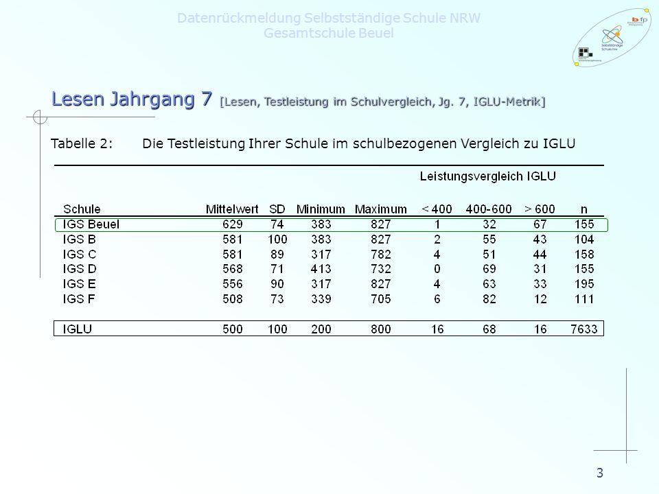 3 Lesen Jahrgang 7 [Lesen, Testleistung im Schulvergleich, Jg. 7, IGLU-Metrik] Tabelle 2:Die Testleistung Ihrer Schule im schulbezogenen Vergleich zu
