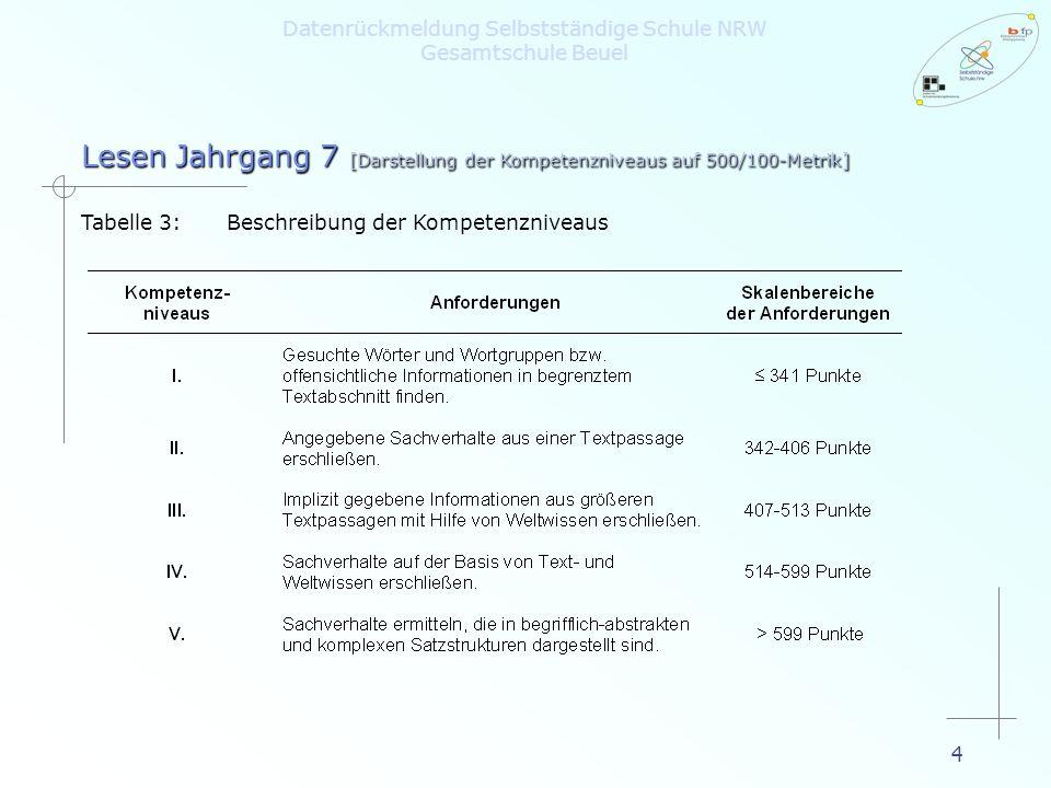 4 Lesen Jahrgang 7 [Darstellung der Kompetenzniveaus auf 500/100-Metrik] Tabelle 3:Beschreibung der Kompetenzniveaus Datenrückmeldung Selbstständige S