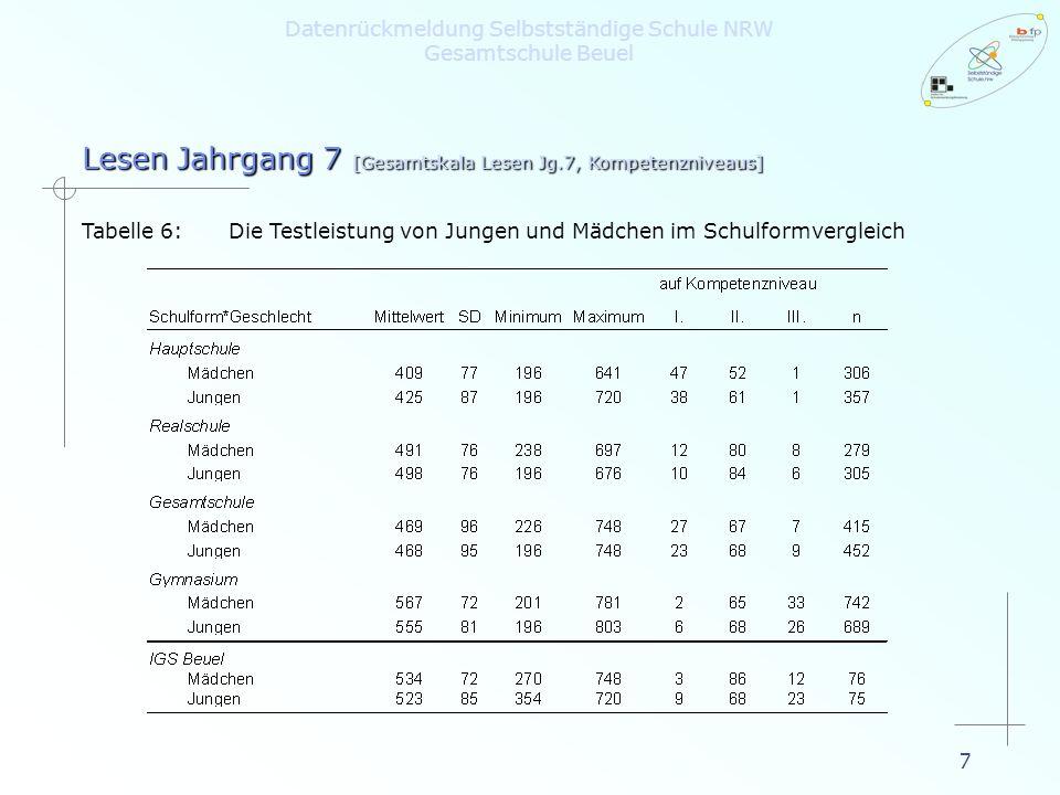 7 Lesen Jahrgang 7 [Gesamtskala Lesen Jg.7, Kompetenzniveaus] Tabelle 6:Die Testleistung von Jungen und Mädchen im Schulformvergleich Datenrückmeldung