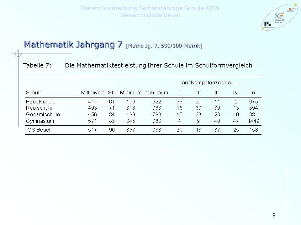 9 Tabelle 7:Die Mathematiktestleistung Ihrer Schule im Schulformvergleich Mathematik Jahrgang 7 [Mathe Jg. 7, 500/100-Metrik] Datenrückmeldung Selbsts