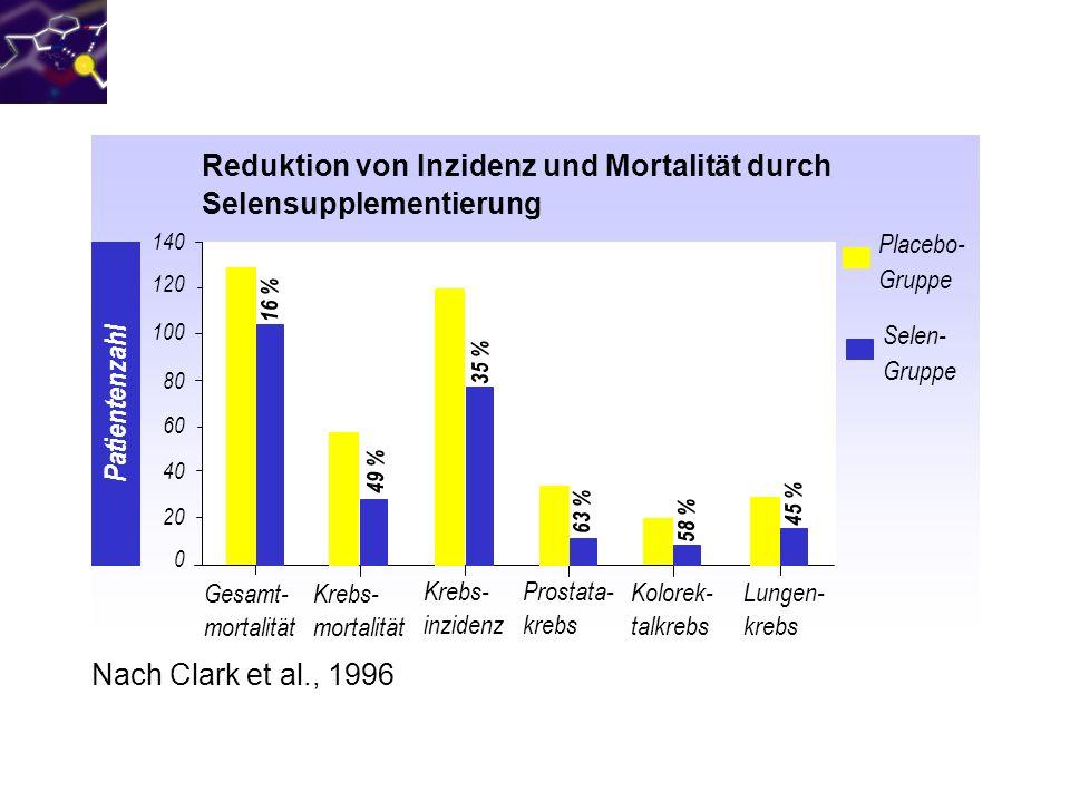 Reduktion von Inzidenz und Mortalität durch Selensupplementierung Gesamt- mortalität Krebs- mortalität Krebs- inzidenz Prostata- krebs Kolorek- talkre