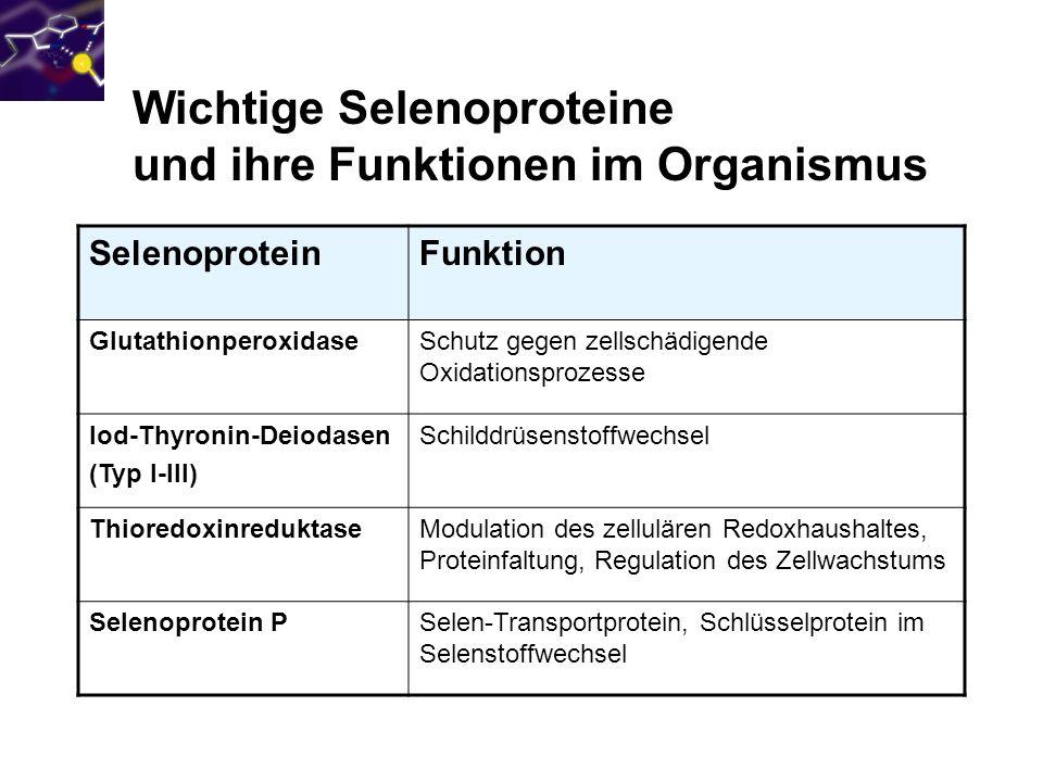 Wichtige Selenoproteine und ihre Funktionen im Organismus SelenoproteinFunktion GlutathionperoxidaseSchutz gegen zellschädigende Oxidationsprozesse Io