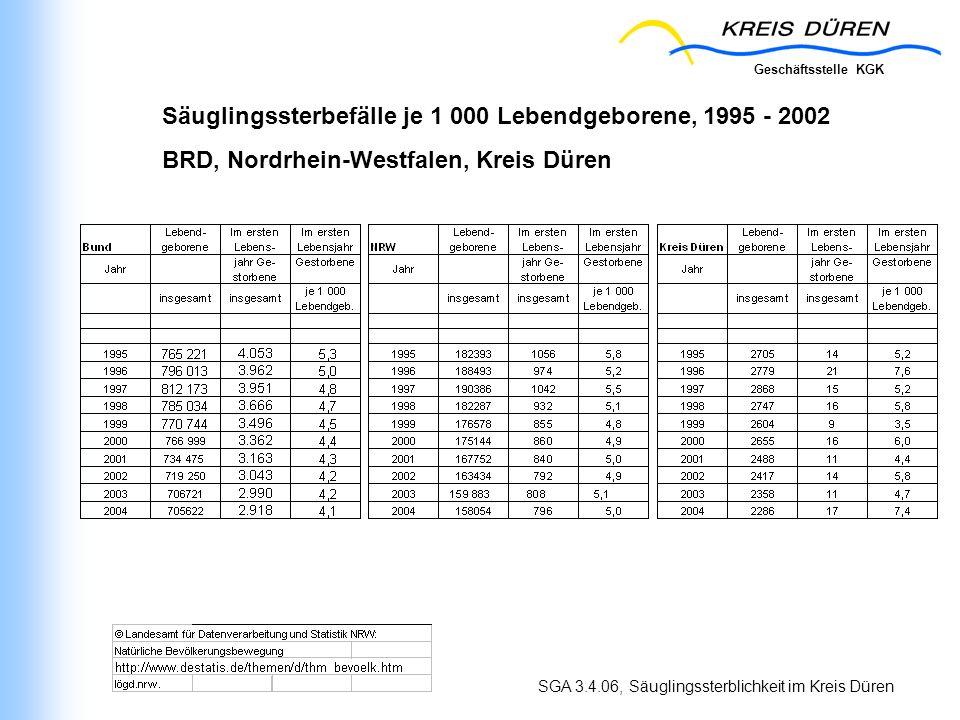 Geschäftsstelle KGK SGA 3.4.06, Säuglingssterblichkeit im Kreis Düren Säuglingssterbefälle je 1 000 Lebendgeborene, 1995 - 2002 BRD, Nordrhein-Westfalen, Kreis Düren