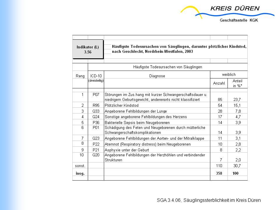 Geschäftsstelle KGK SGA 3.4.06, Säuglingssterblichkeit im Kreis Düren