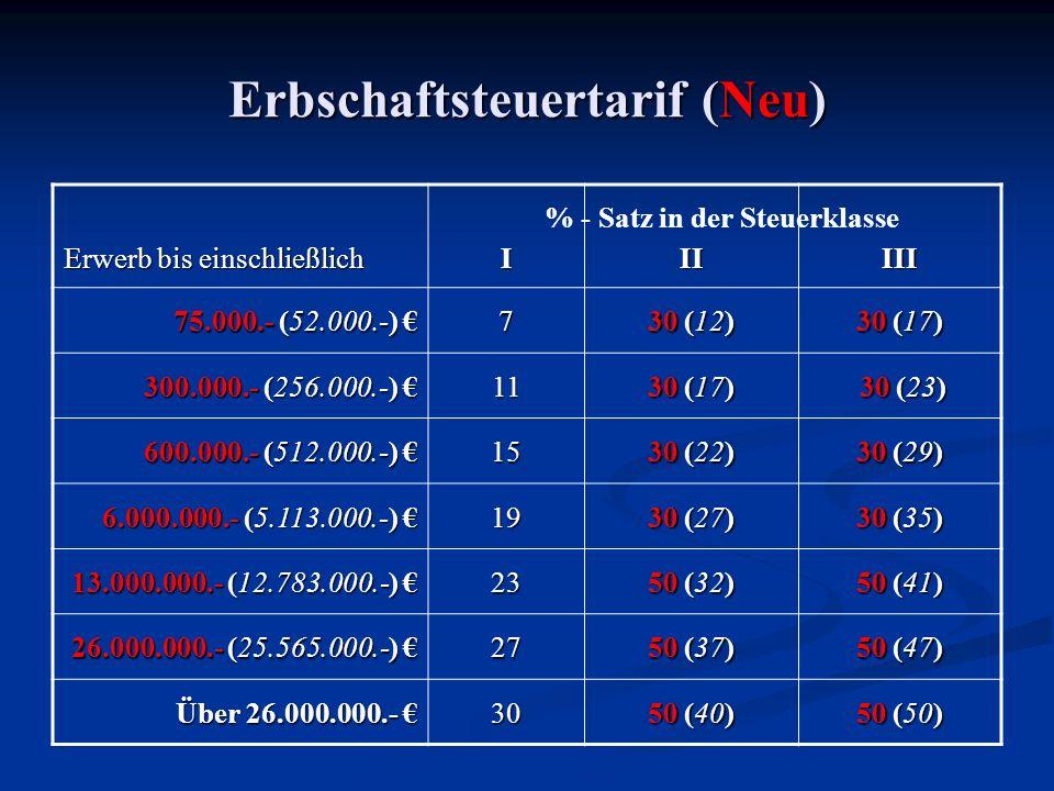 Erbschaftsteuertarif (Neu) Erwerb bis einschließlich IIIIII 75.000.- (52.000.-) 75.000.- (52.000.-) 7 30 (12) 30 (17) 300.000.- (256.000.-) 300.000.- (256.000.-) 11 30 (17) 30 (23) 30 (23) 600.000.- (512.000.-) 600.000.- (512.000.-) 15 30 (22) 30 (29) 6.000.000.- (5.113.000.-) 6.000.000.- (5.113.000.-) 19 30 (27) 30 (35) 13.000.000.- (12.783.000.-) 13.000.000.- (12.783.000.-) 23 50 (32) 50 (41) 26.000.000.- (25.565.000.-) 26.000.000.- (25.565.000.-) 27 50 (37) 50 (47) Über 26.000.000.- Über 26.000.000.- 30 50 (40) 50 (50) % - Satz in der Steuerklasse