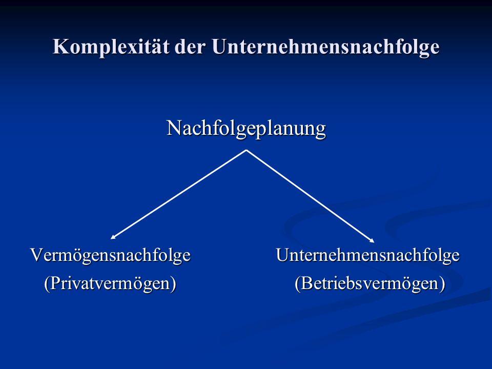 Komplexität der Unternehmensnachfolge Nachfolgeplanung VermögensnachfolgeUnternehmensnachfolge (Privatvermögen) (Betriebsvermögen) (Privatvermögen) (Betriebsvermögen)