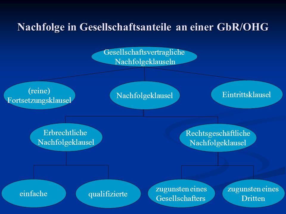 Nachfolge in Gesellschaftsanteile an einer GbR/OHG Gesellschaftsvertragliche Nachfolgeklauseln (reine) Fortsetzungsklausel Erbrechtliche Nachfolgeklau