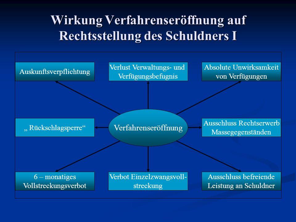 Wirkung Verfahrenseröffnung auf Rechtsstellung des Schuldners I. Verfahrenseröffnung 6 – monatiges Vollstreckungsverbot Verbot Einzelzwangsvoll- strec