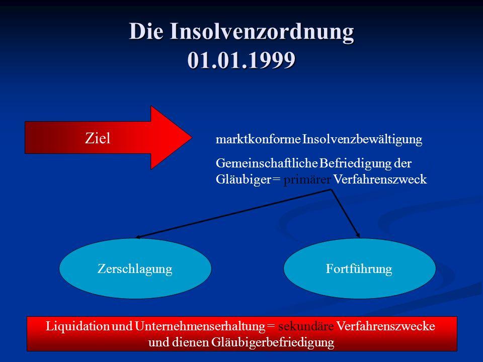 Die Insolvenzordnung 01.01.1999 Ziel marktkonforme Insolvenzbewältigung Gemeinschaftliche Befriedigung der Gläubiger = primärer Verfahrenszweck Zersch