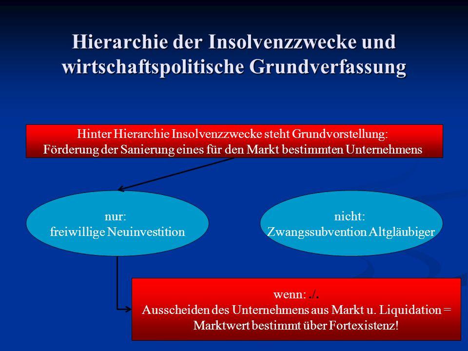 Hierarchie der Insolvenzzwecke und wirtschaftspolitische Grundverfassung nur: freiwillige Neuinvestition Hinter Hierarchie Insolvenzzwecke steht Grund