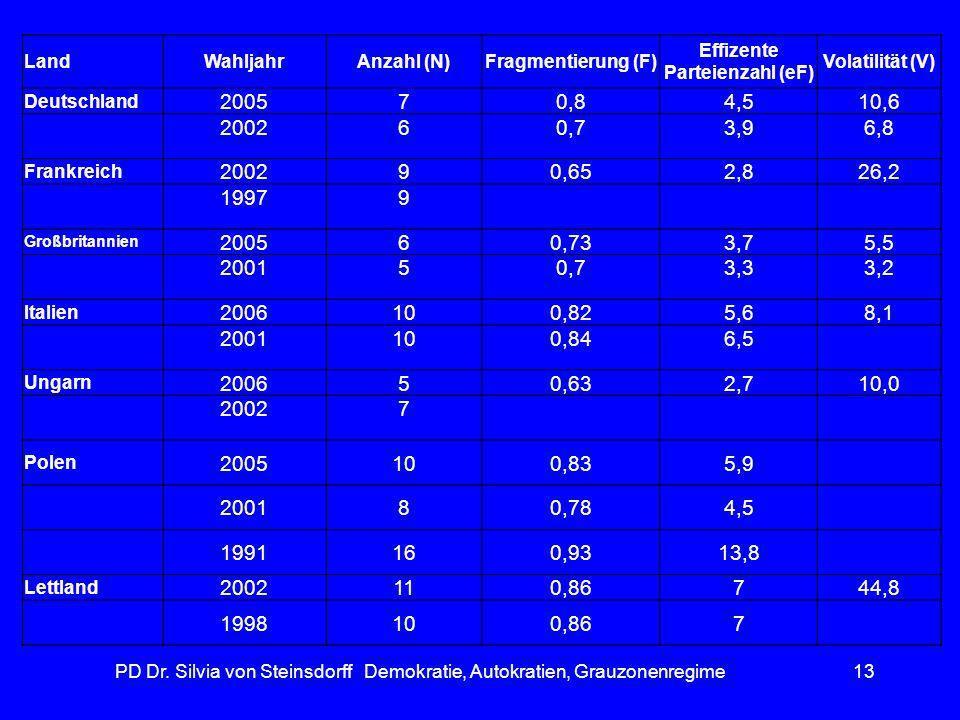 PD Dr. Silvia von Steinsdorff Demokratie, Autokratien, Grauzonenregime13 LandWahljahrAnzahl (N)Fragmentierung (F) Effizente Parteienzahl (eF) Volatili