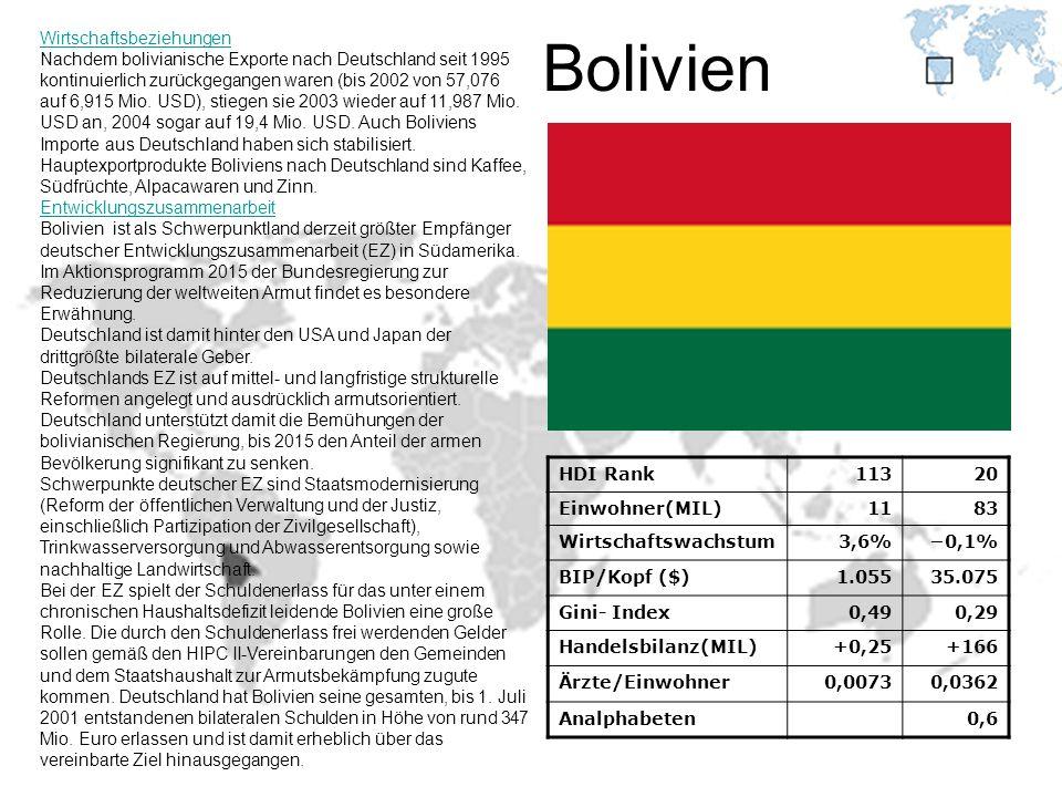 Bolivien HDI Rank11320 Einwohner(MIL)1183 Wirtschaftswachstum3,6%0,1% BIP/Kopf ($)1.05535.075 Gini- Index0,490,29 Handelsbilanz(MIL)+0,25+166 Ärzte/Ei