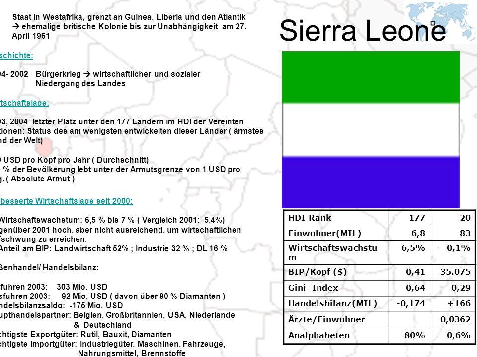 Sierra Leone HDI Rank17720 Einwohner(MIL)6,883 Wirtschaftswachstu m 6,5%0,1% BIP/Kopf ($)0,4135.075 Gini- Index0,640,29 Handelsbilanz(MIL)-0,174+166 Ä