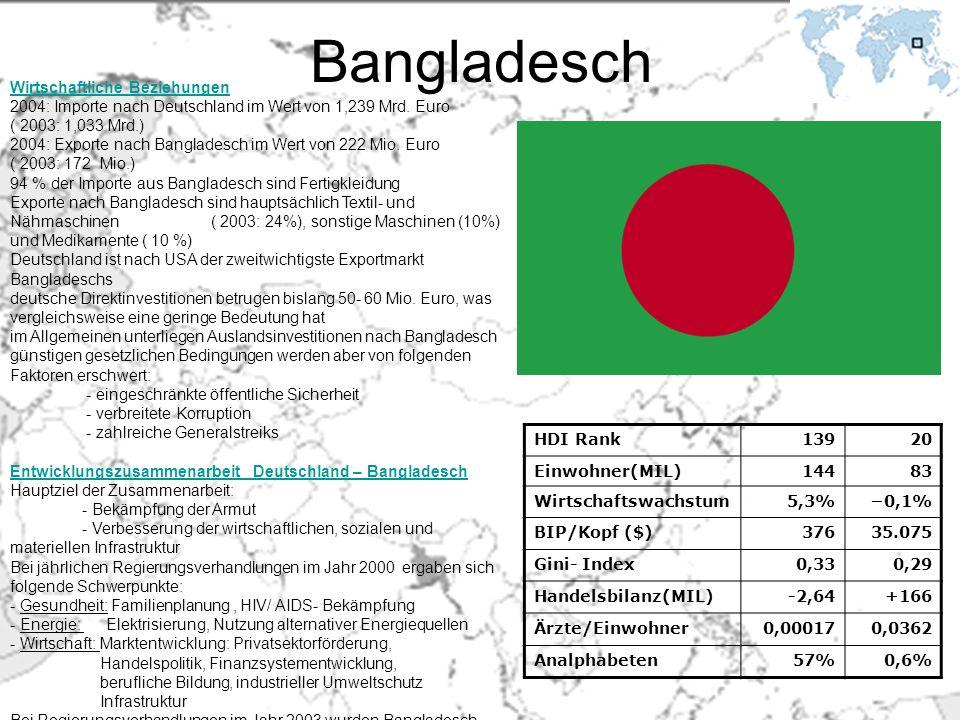 Bangladesch HDI Rank13920 Einwohner(MIL)14483 Wirtschaftswachstum5,3%0,1% BIP/Kopf ($)37635.075 Gini- Index0,330,29 Handelsbilanz(MIL)-2,64+166 Ärzte/