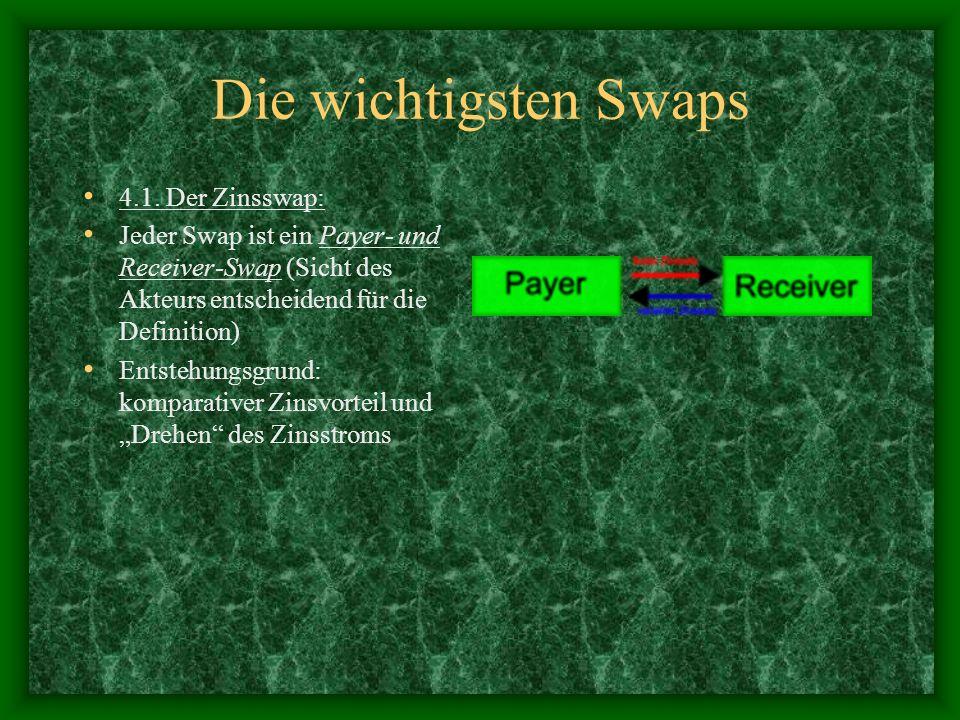 Die wichtigsten Swaps 4.1. Der Zinsswap: Jeder Swap ist ein Payer- und Receiver-Swap (Sicht des Akteurs entscheidend für die Definition) Entstehungsgr